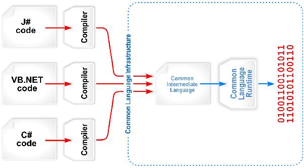 .Net platformunda kod derleme süreci görsel anlatımı
