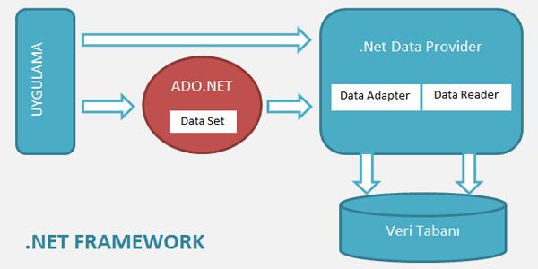 Ado.net Nedir - Ado.net Mimarisi
