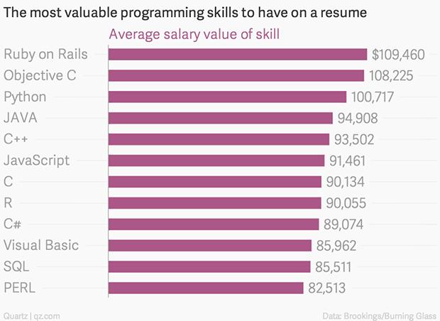 En çok kazandıran programlama dilleri hangileri?