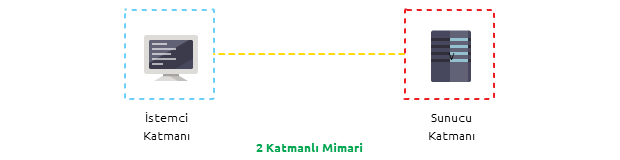 2 Katmanlı Client-Server Mimarisi