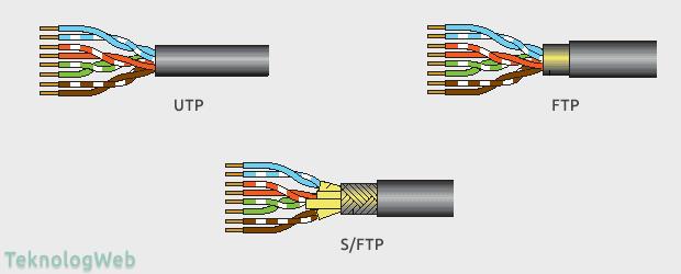 Çift Burgulu Kablo - TP Kablo Çeşitleri