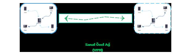 VPN Nedir - Sanal Özel Ağ