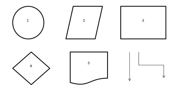 Akış Diyagramı Nedir? Akış Diyagramı Sembolleri