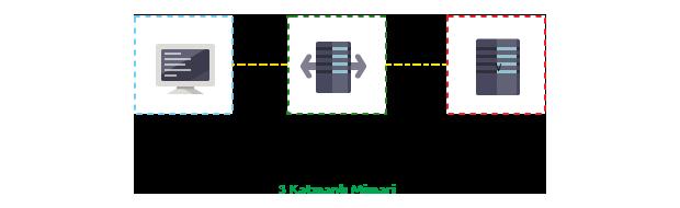 3 Katmanlı Client-Server Mimarisi