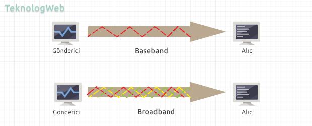 Baseband - Broadband