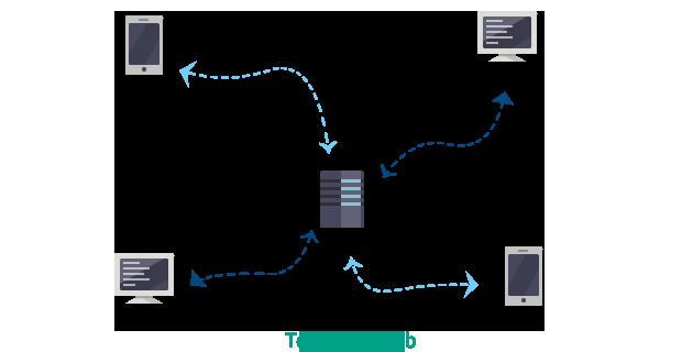 Client Server Mimarisi (İstemci Sunucu)