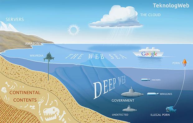 Deep Web Nedir - Darknet - Tor Ağı Hakkında Bilgi